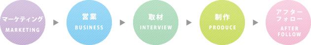 マーケティング→営業→取材→作成→アフターフォロー